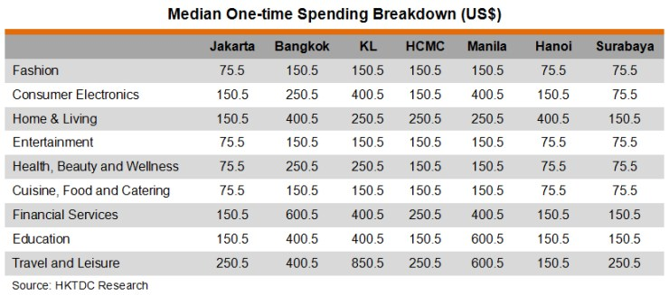 Table: Median One-time Spending Breakdown (US$)