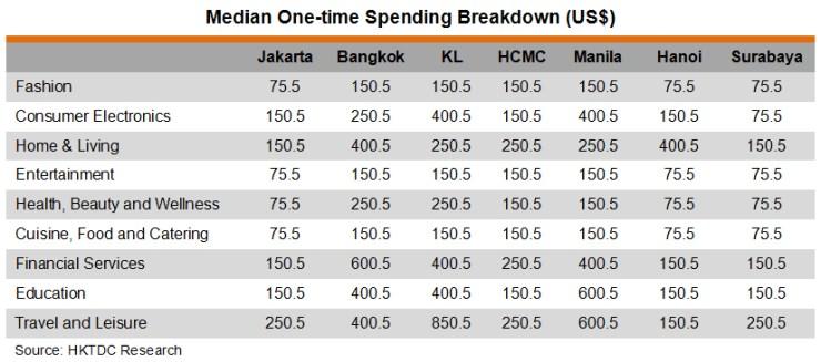 Table: Median One-time Spending Breakdown (US$)