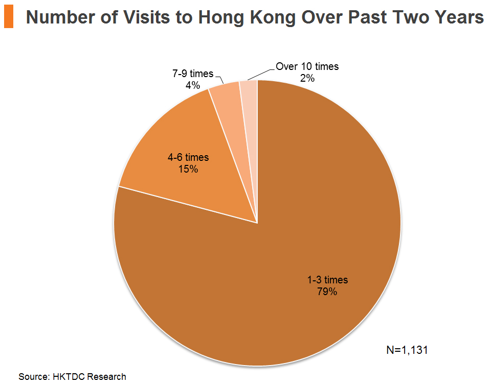 Chart: Number of Visits to Hong Kong Over Past Two Years