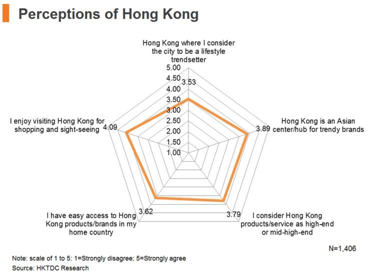 Chart: Perceptions of Hong Kong