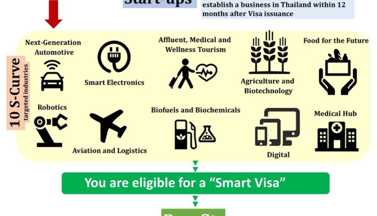 The Smart Visa project to support startups in Thailand