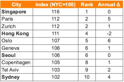 Economist City Ranking
