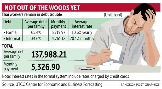 Up to 34% of the current household debt of poor families is still managed by the informal sector