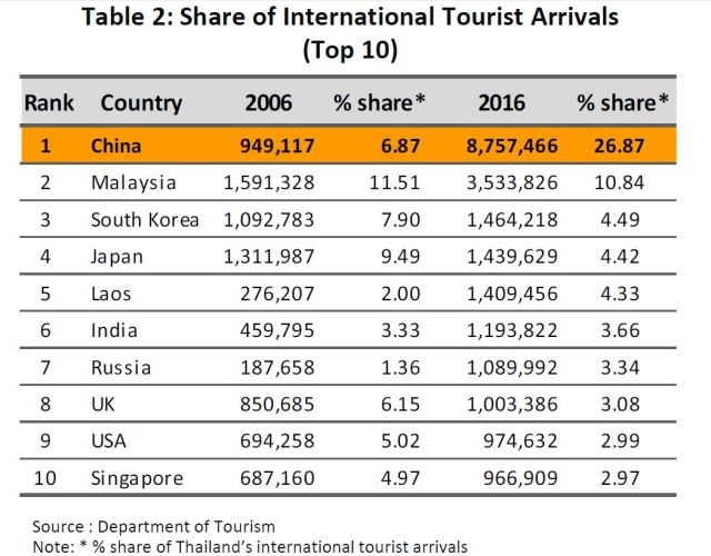in 2016, China was the most important, accounting for 26.9% of all overseas arrivals
