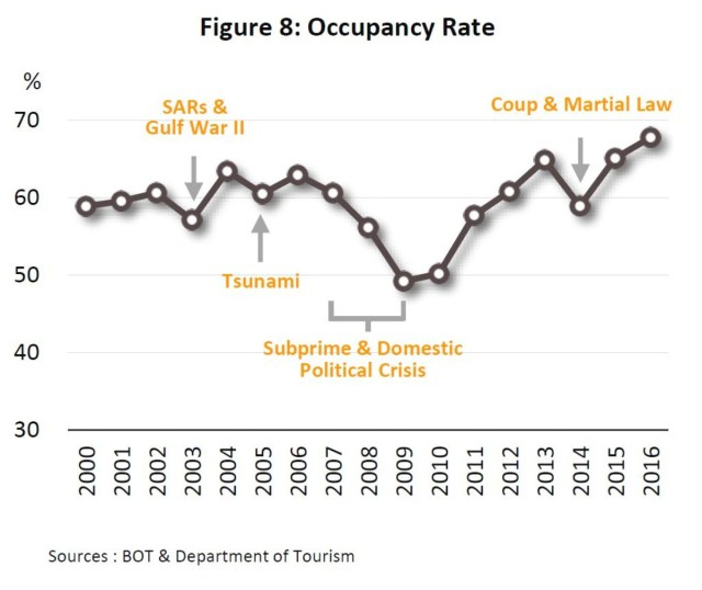 In 2016, the average occupancy rate rose from the previous year's 65.1% to 67.8%
