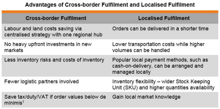 Table: Advantages of Cross-border Fulfilment and Localised Fulfilment