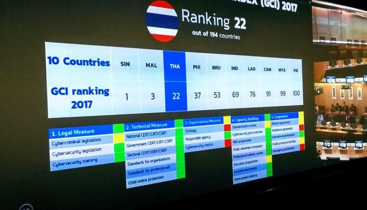 Thailand and Asean cybersecurity center in Bangkok