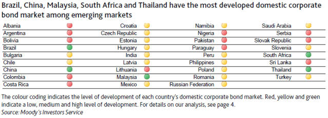 Thailand have the most developed domestic corporate bond market among emerging markets