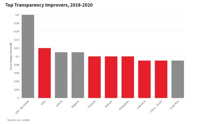Top 10 Real Estate Transparency Improvers 2018-2020