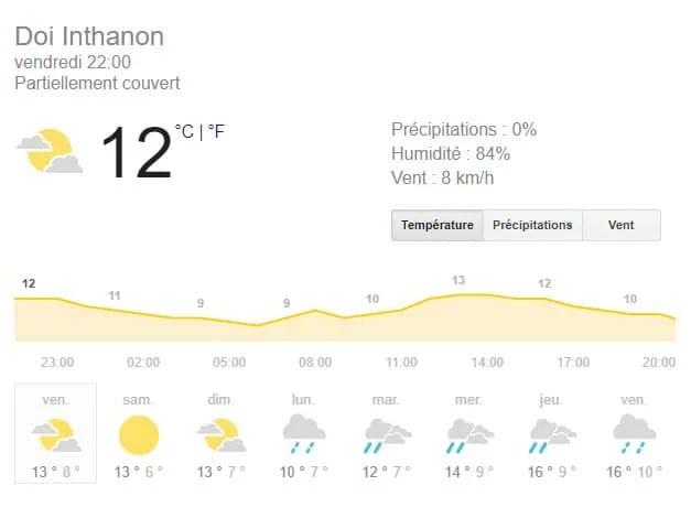 temperature doi inthanon