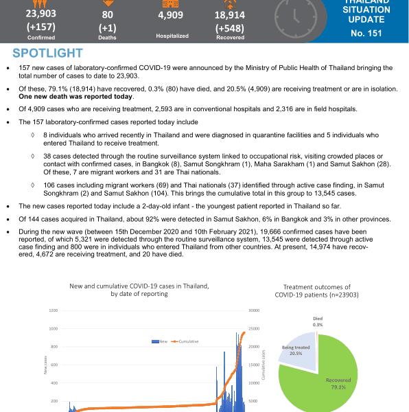 Maladie à coronavirus 2019 (COVID-19) Rapport de situation de l'OMS en Thaïlande - 10 février 2021