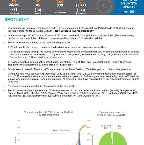 Maladie à coronavirus 2019 (COVID-19) Rapport de situation de l'OMS en Thaïlande - 8 mars 2021