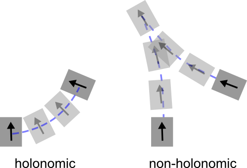 holonomic VS non-holonomic