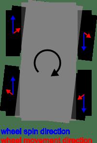 การเคลื่อนที่ของล้อ (หมุนตามแนวล้อ) ที่ไม่สัมพันธ์กับการเคลื่อนที่ของหน้าสัมผัสล้อ (หมุนตามการหมุนของหุ่นยนต์) ทำให้เกิดการไถลที่ของล้อ