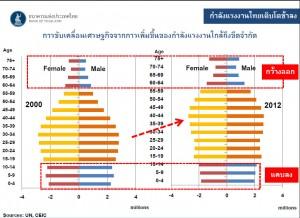 thai_population