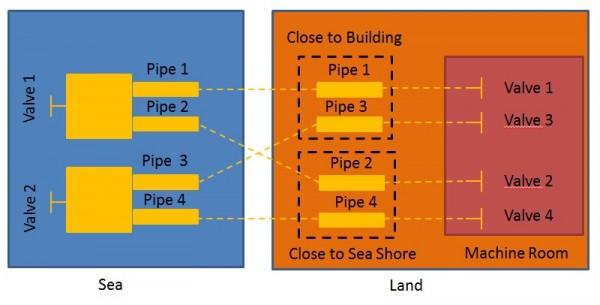 pipe-valve