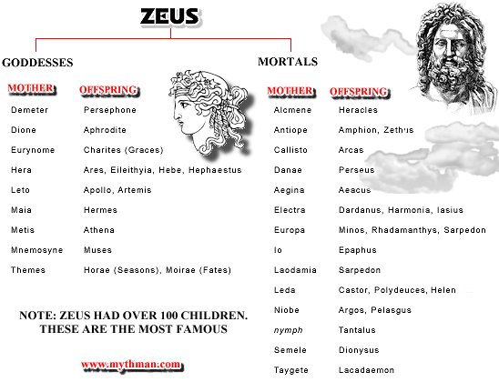 Image result for zeus's children