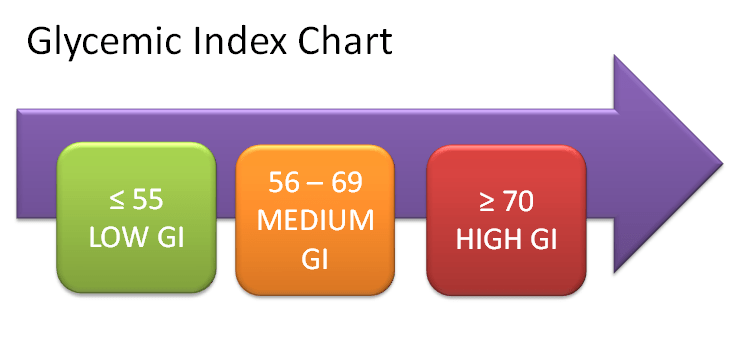 GI Index