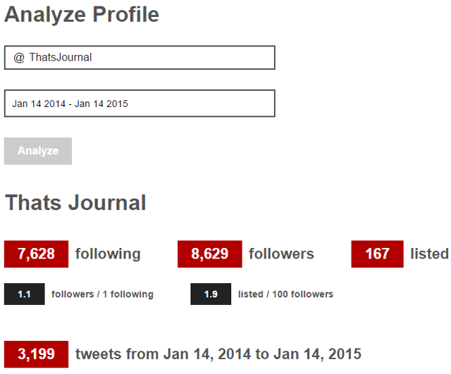 Analyze Twitter account, keyword statistics using Tweetchup
