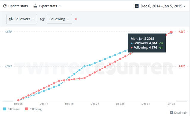 Compare followers and following ratio in Twitter Counter