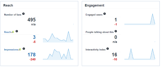 Facebook page analytics in Sotrender