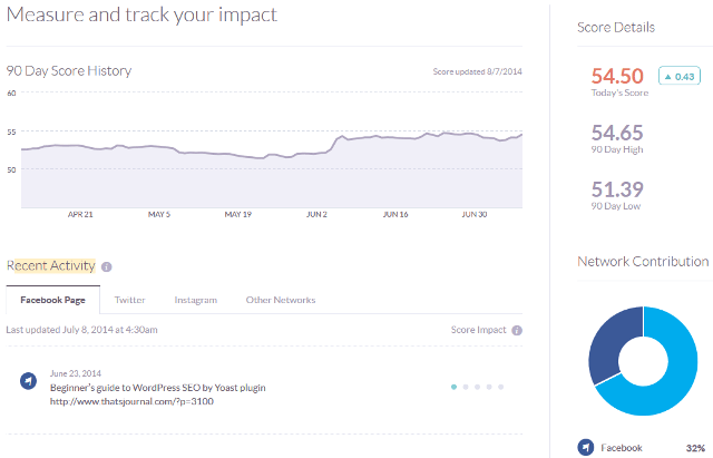 Measure social media influence in Klout