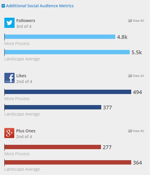 Social audience comparison in RivalIQ