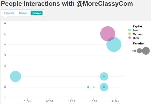 Tweet Analytics and Engagement statistics in SocialBro