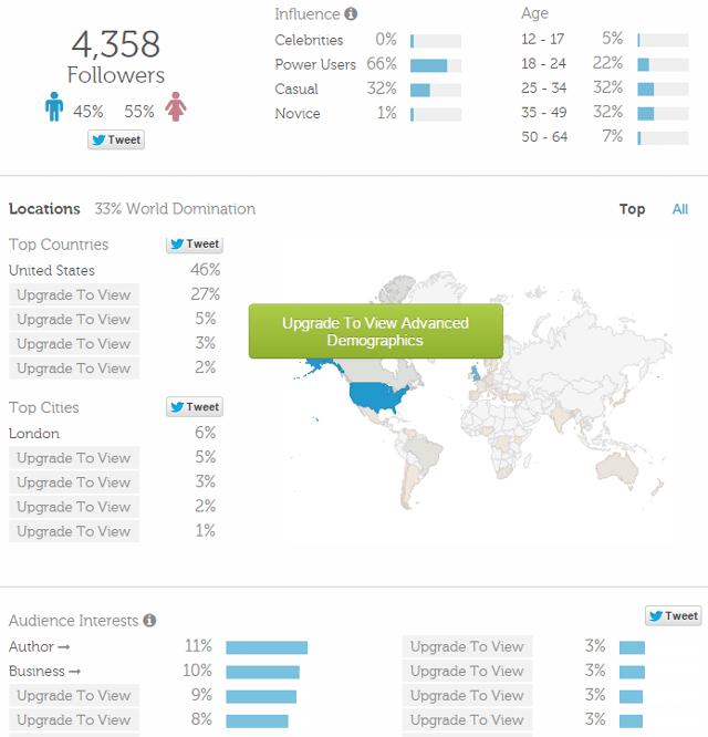Twitter analytics in Twtrland