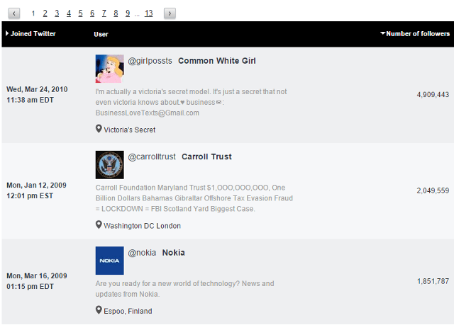 Twitter members to follow in Sotrender