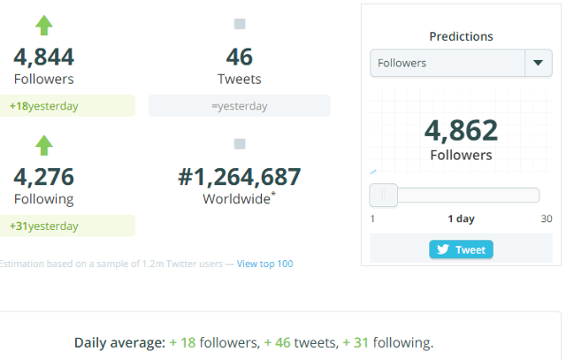 View Twitter analytics in Twitter Counter