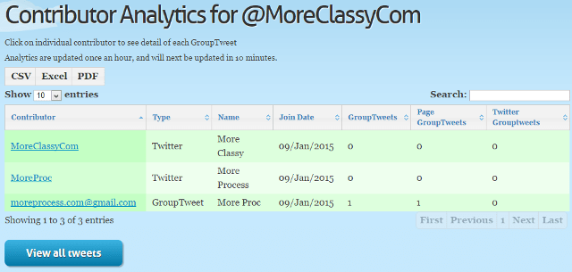 View contributor analytics in GroupTweet