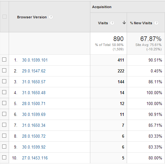 Check browser version of users in Google Analytics