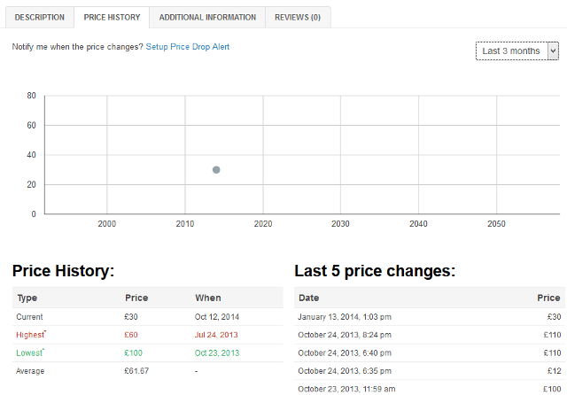 Price history tab in product details page in WooCommerce