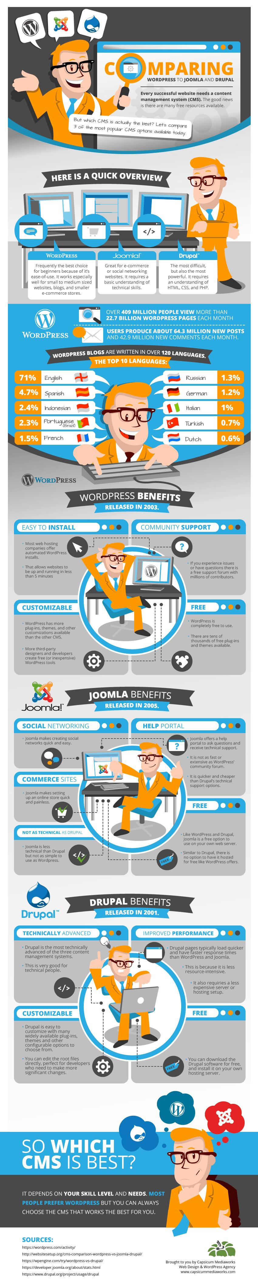 WordPress vs Drupal vs Joomla - Comparison Infographic