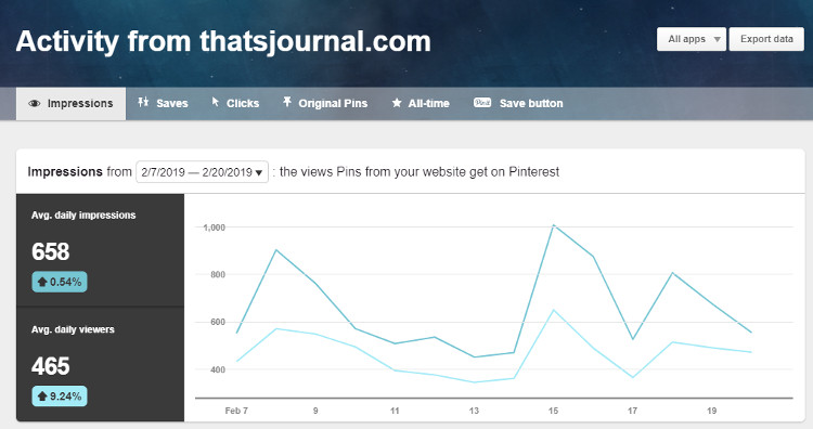 Website analytics in Pinterest business account