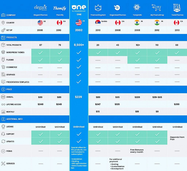 Comparison Infographic for Themes and Plugins subscription packages