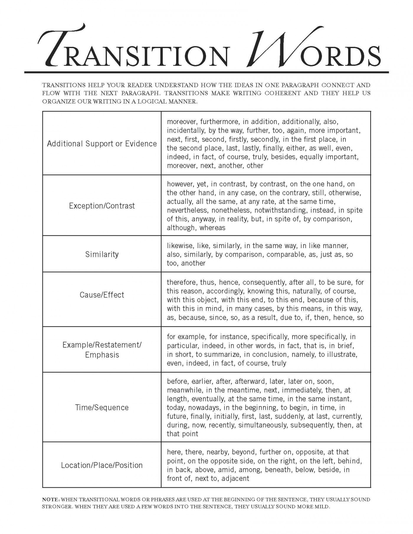 021 Essay Example Transition Words In Essays Transitions