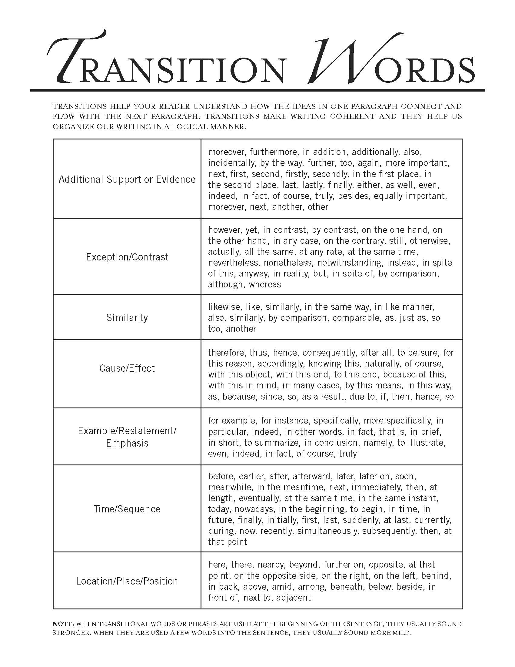 001 Phrases For Essays Academic Introduction Words To End