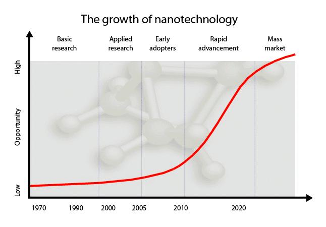 Growth of Nanotechnology