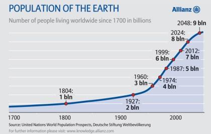 Overpopulation update