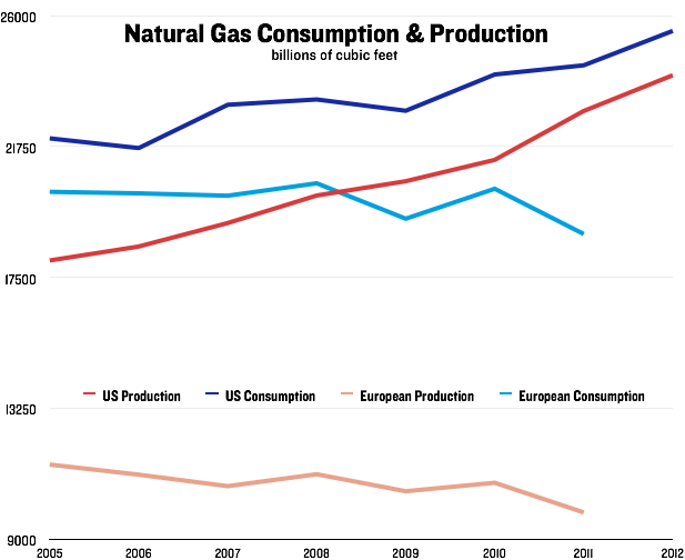 Natural Gas Production & Consumption