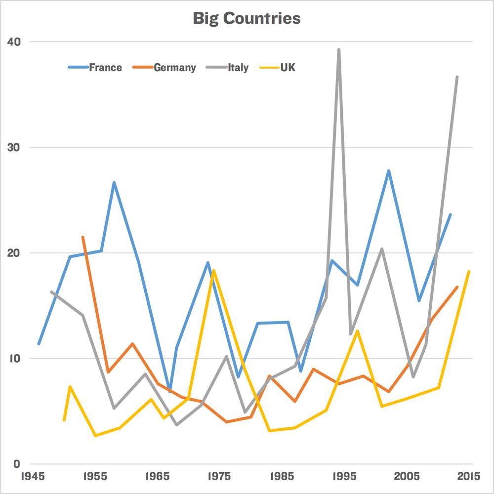 BigCountries