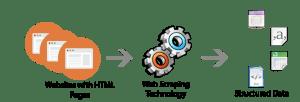 Web Scraping with AutoHotKey