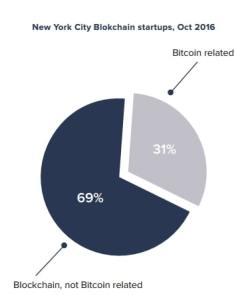 blockchainnyc