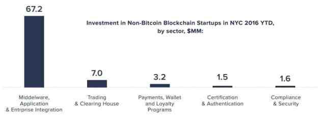 blockchainnyc2