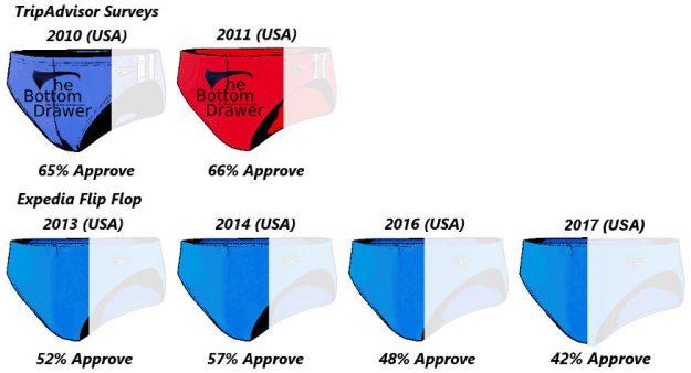 USA Survery Break Down 2010-2017