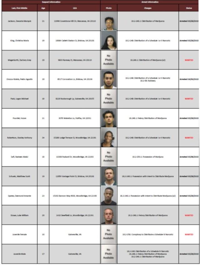 PWCPD drug arrest 2 052915