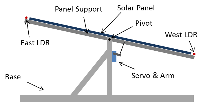 Arduino Solar Tracker Get More From Your Solar Panels