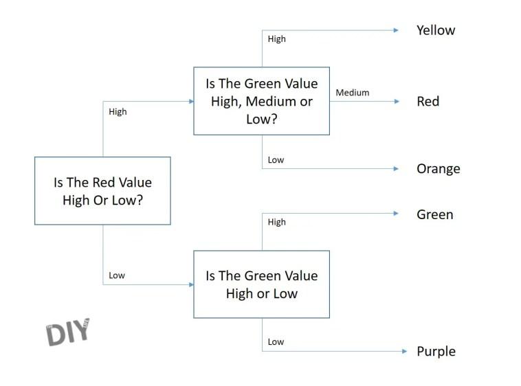 Skittles Colour Sorter Decision Tree